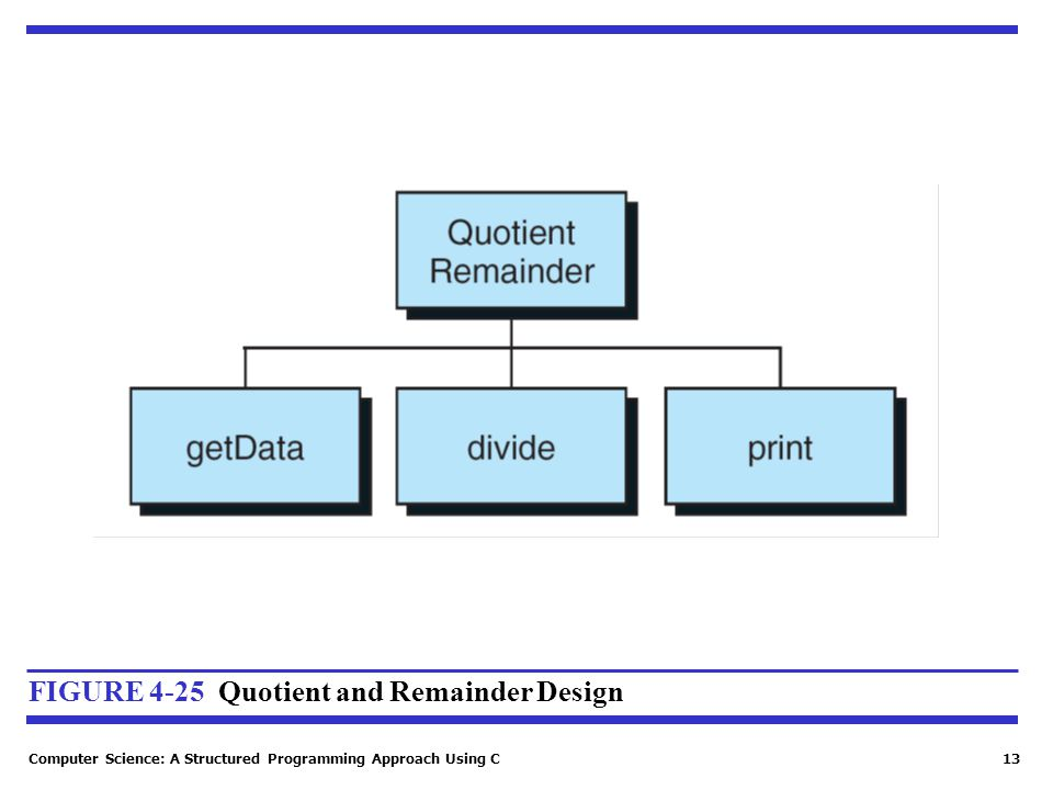 FIGURE 4-25 Quotient and Remainder Design