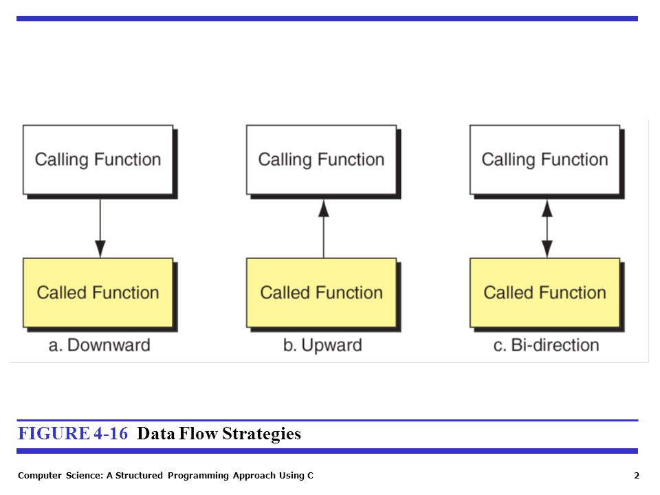 FIGURE 4-16 Data Flow Strategies