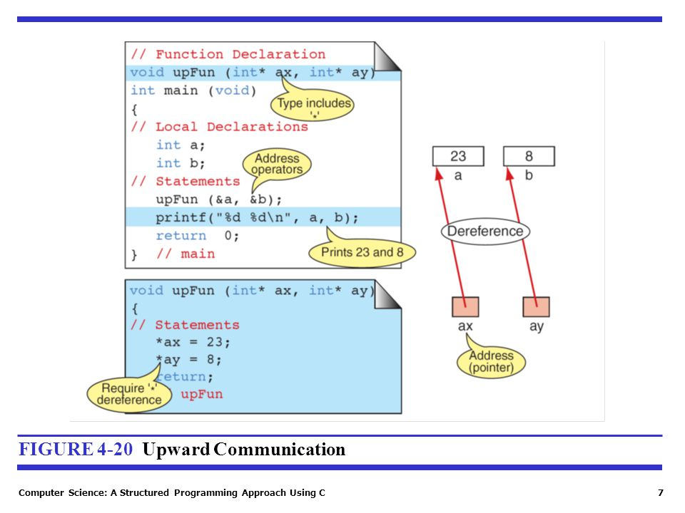 FIGURE 4-20 Upward Communication