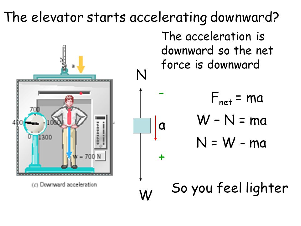 The elevator starts accelerating downward