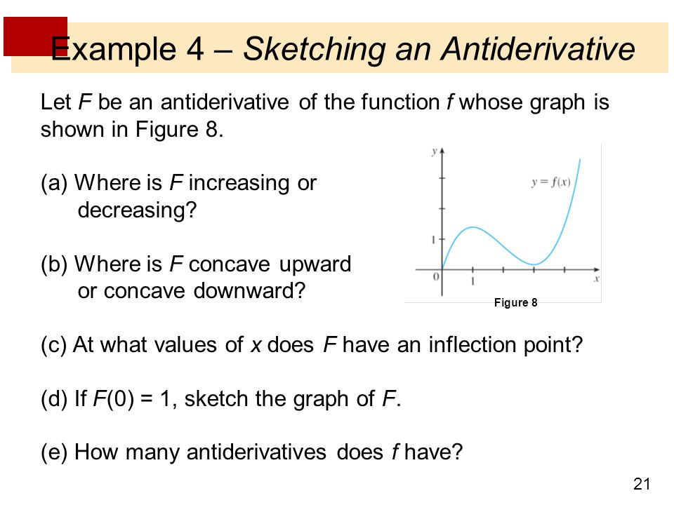 Example 4 – Sketching an Antiderivative