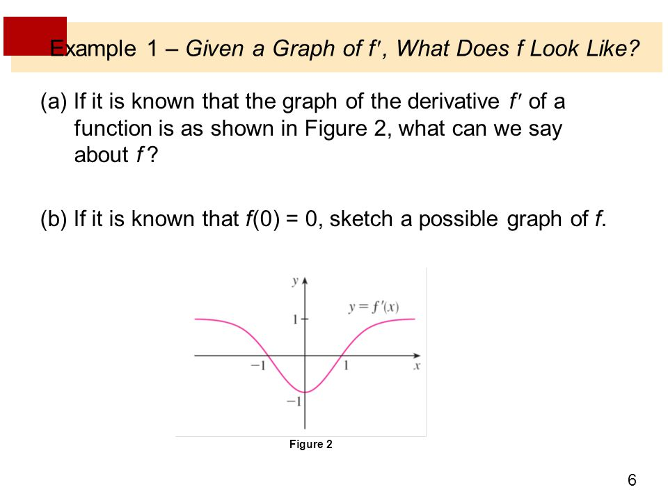 Example 1 – Given a Graph of f , What Does f Look Like