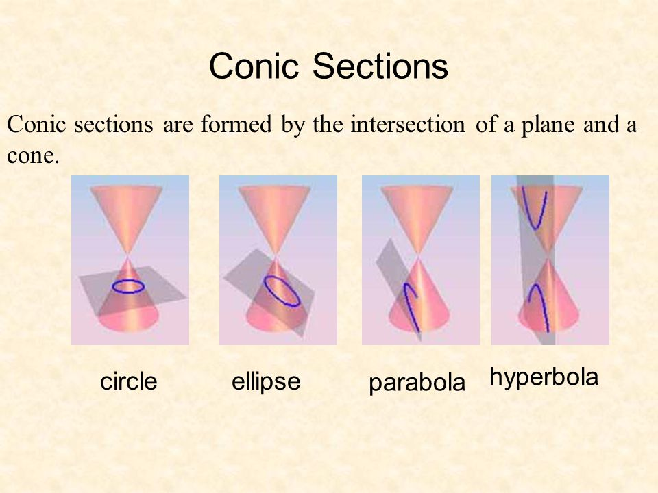 Conic Sections Conic sections are formed by the intersection of a plane and a cone. hyperbola. circle.
