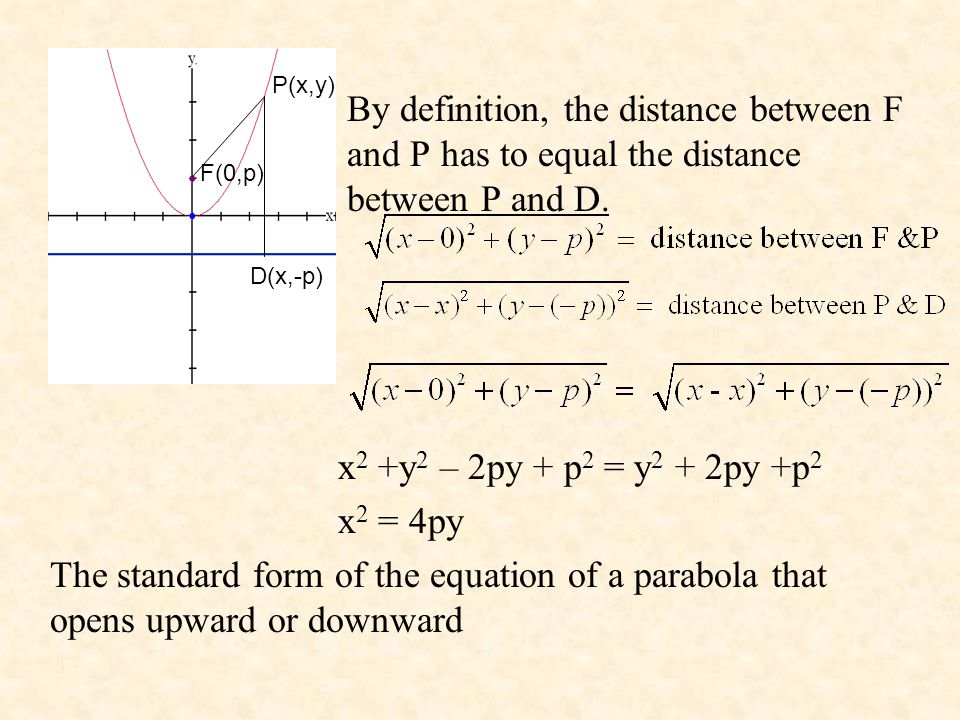 P(x,y) By definition, the distance between F and P has to equal the distance between P and D.