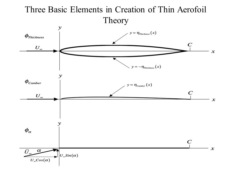 Three Basic Elements in Creation of Thin Aerofoil Theory