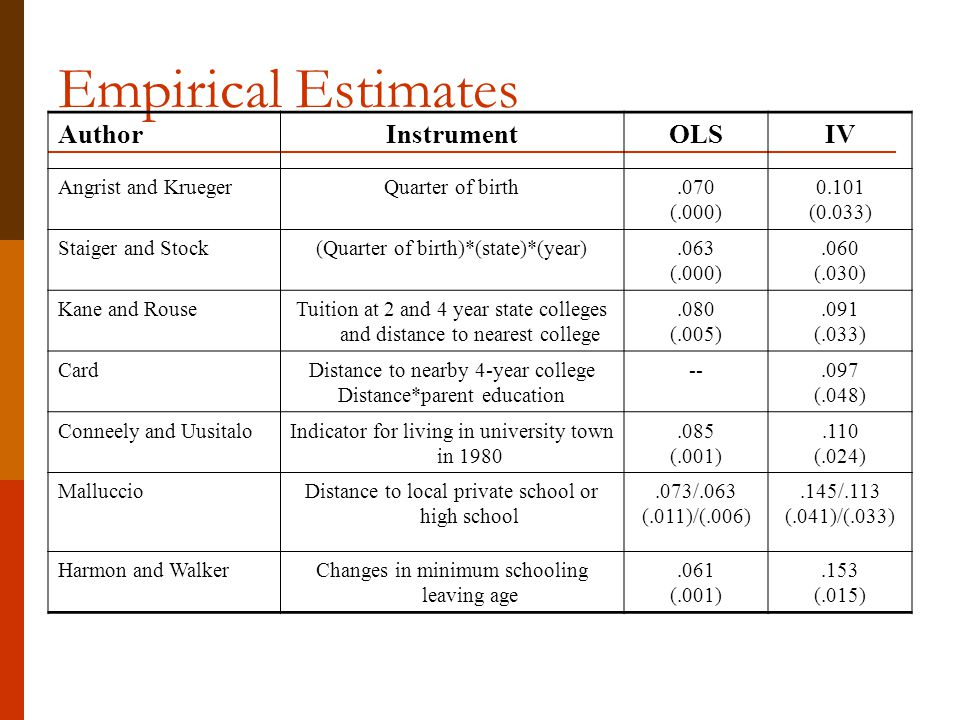 Empirical Estimates Author Instrument OLS IV Angrist and Krueger