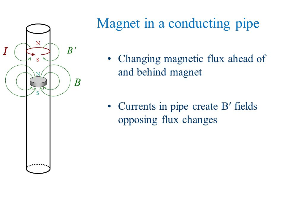 Magnet in a conducting pipe