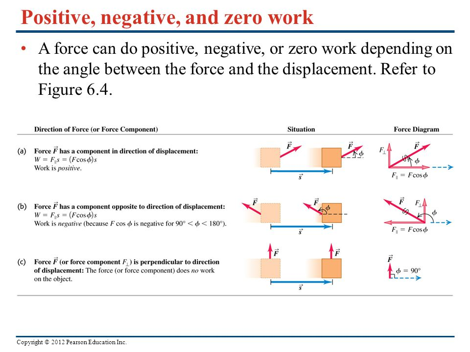 Positive, negative, and zero work