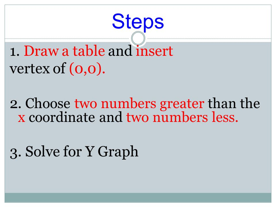 Steps 1. Draw a table and insert vertex of (0,0).
