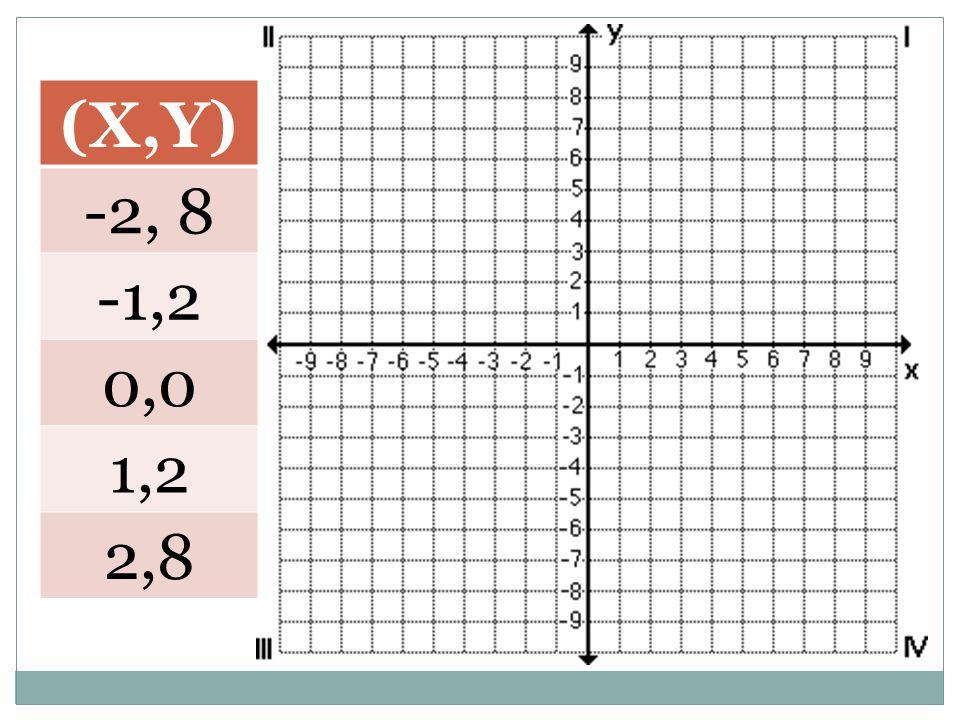 (X,Y) -2, 8 -1,2 0,0 1,2 2,8