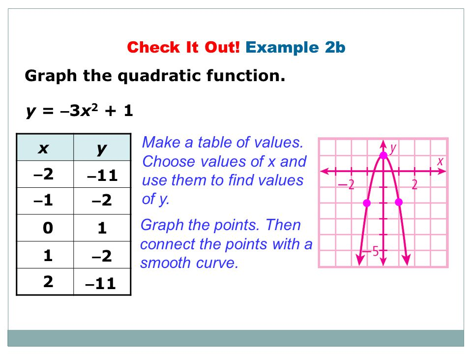 Check It Out! Example 2b Graph the quadratic function. y = –3x2 + 1. Make a table of values. Choose values of x and.