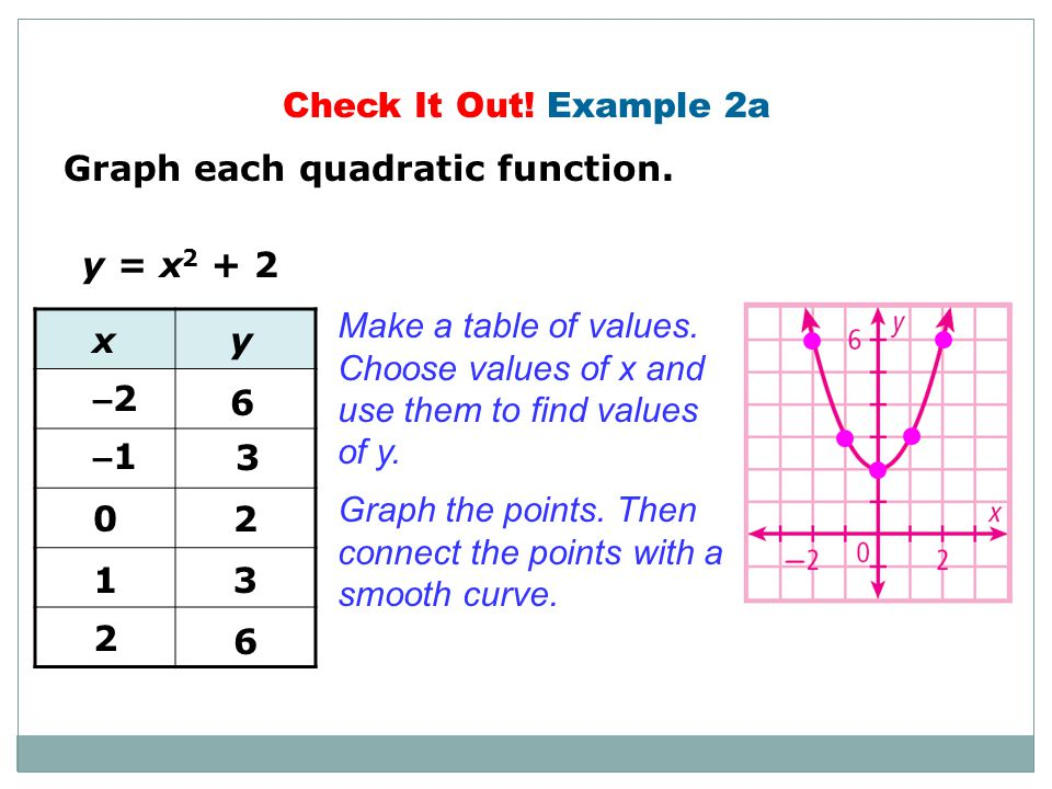 Check It Out! Example 2a Graph each quadratic function. y = x2 + 2. Make a table of values. Choose values of x and.
