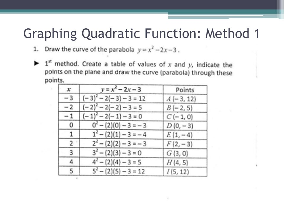 Graphing Quadratic Function: Method 1