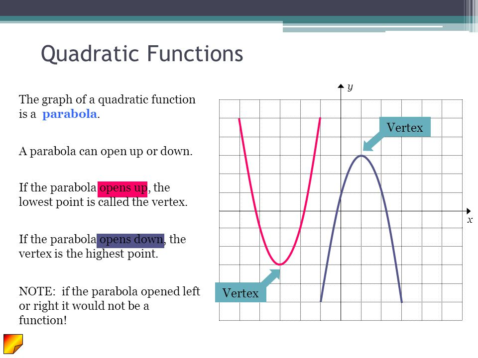 Quadratic Functions Vertex Vertex
