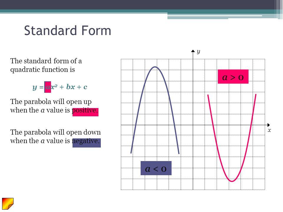 Standard Form a > 0 a < 0