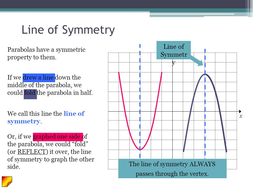 The line of symmetry ALWAYS passes through the vertex.