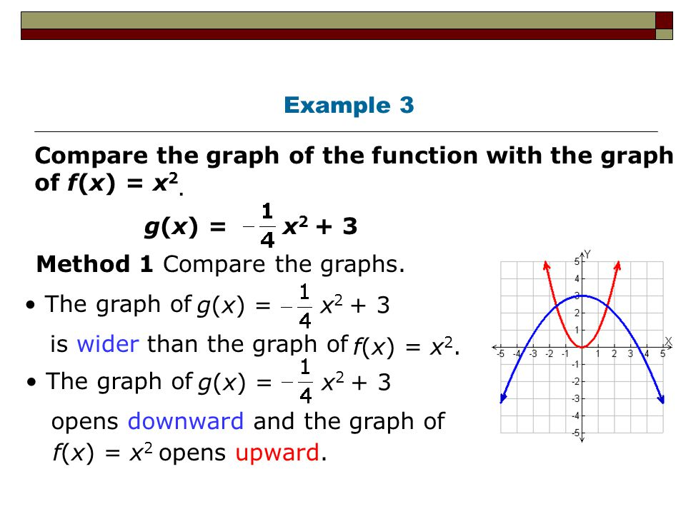 Example 3 Compare the graph of the function with the graph of f(x) = x2. g(x) = x2 + 3. Method 1 Compare the graphs.