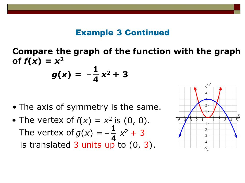 Example 3 Continued Compare the graph of the function with the graph of f(x) = x2. g(x) = x2 + 3.