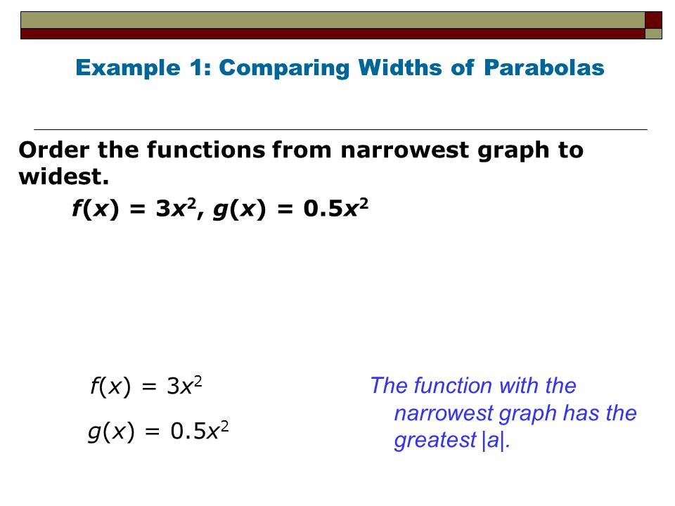 Example 1: Comparing Widths of Parabolas