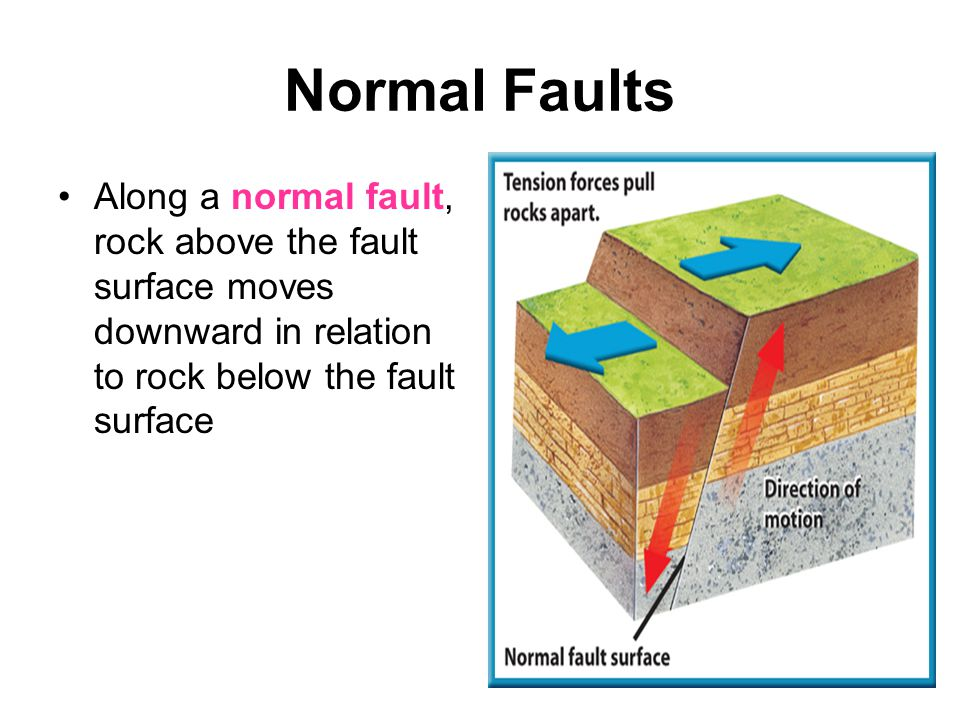Normal Faults Along a normal fault, rock above the fault surface moves downward in relation to rock below the fault surface.