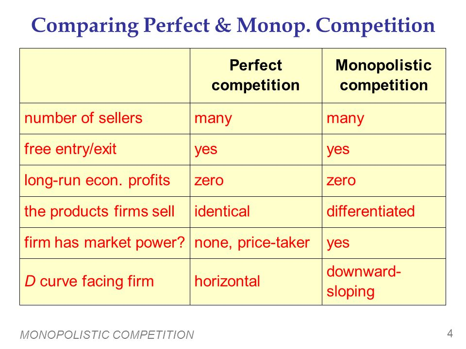 Comparing Monopoly & Monop. Competition