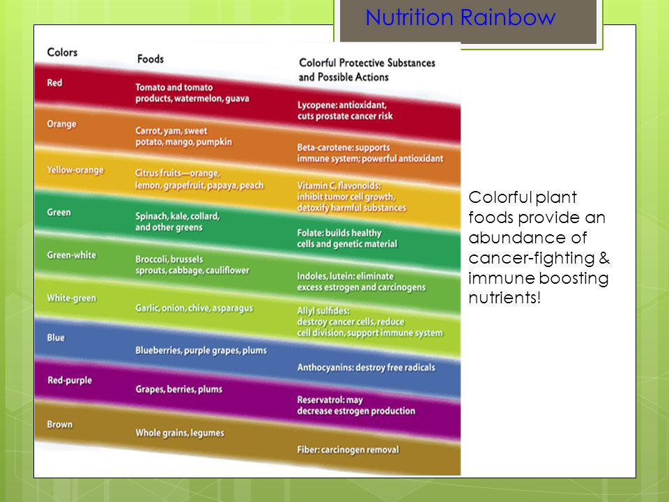 Nutrition Rainbow Colorful plant foods provide an abundance of cancer-fighting & immune boosting nutrients!