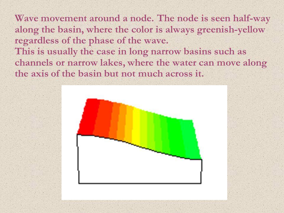 Wave movement around a node