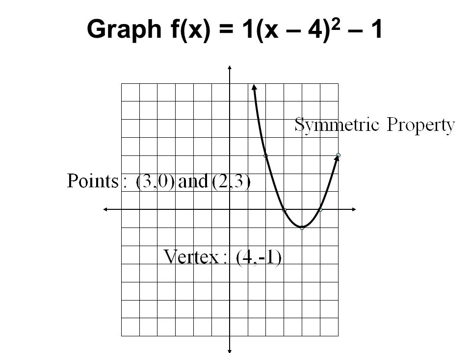 Graph f(x) = 1(x – 4)2 – 1