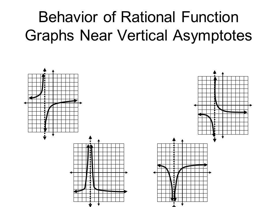 Behavior of Rational Function Graphs Near Vertical Asymptotes