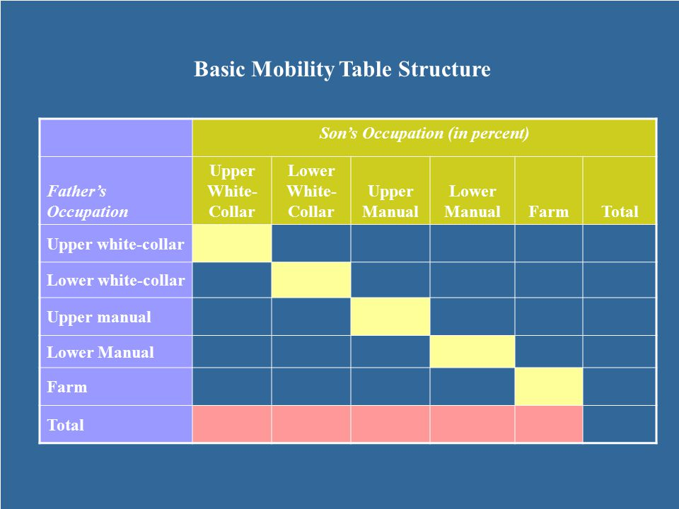 Basic Mobility Table Structure Son's Occupation (in percent)