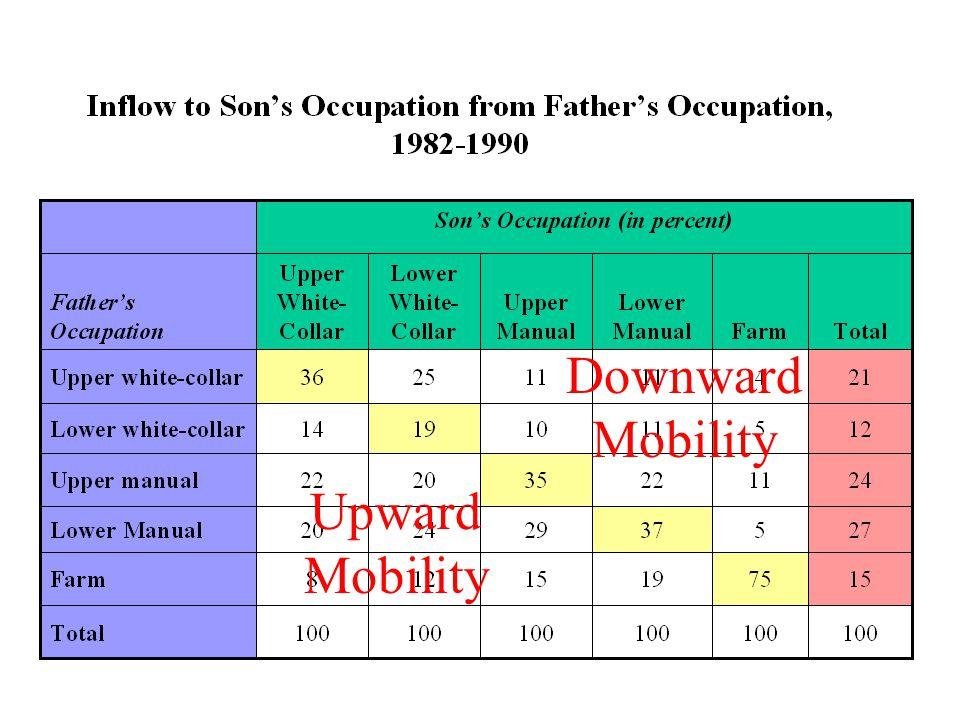 Downward Mobility Upward Mobility
