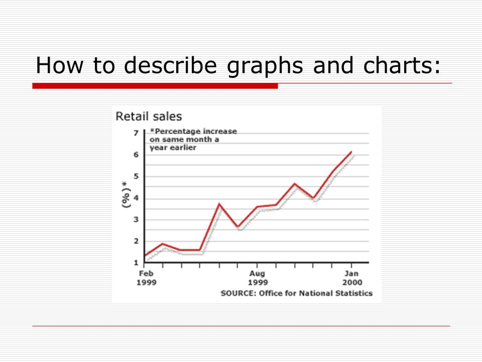 How to describe graphs and charts: