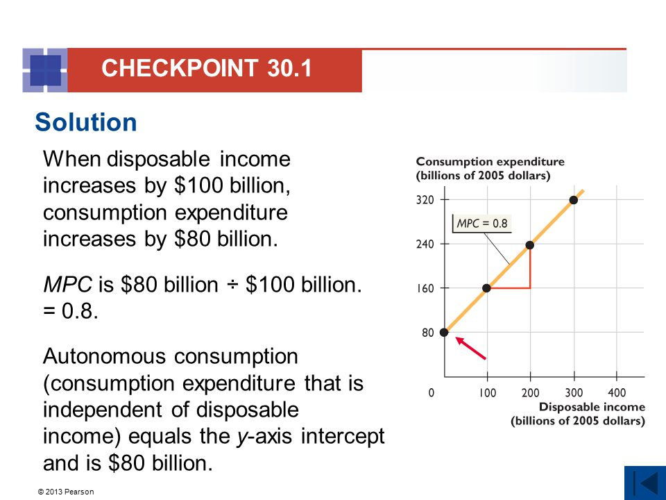 CHECKPOINT 30.1 Solution. When disposable income increases by $100 billion, consumption expenditure increases by $80 billion.