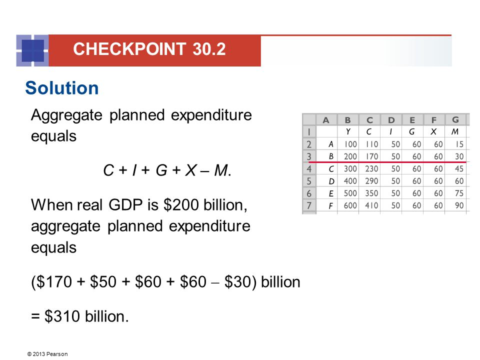 Solution CHECKPOINT 30.2 Aggregate planned expenditure equals