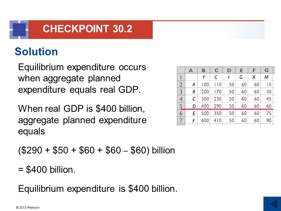 CHECKPOINT 30.2 Solution. Equilibrium expenditure occurs when aggregate planned expenditure equals real GDP.
