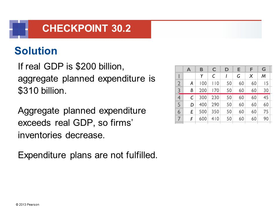 CHECKPOINT 30.2 Solution. If real GDP is $200 billion, aggregate planned expenditure is $310 billion.