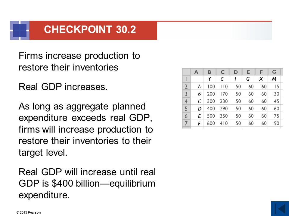 CHECKPOINT 30.2 Firms increase production to restore their inventories