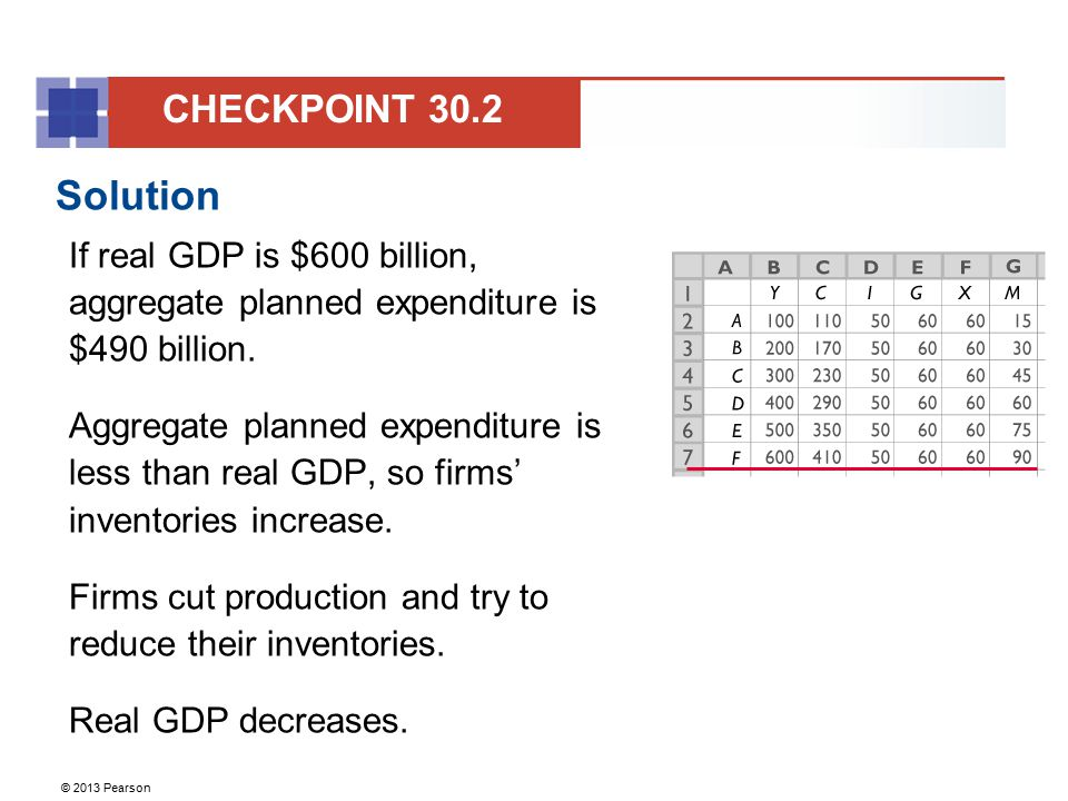 CHECKPOINT 30.2 Solution. If real GDP is $600 billion, aggregate planned expenditure is $490 billion.
