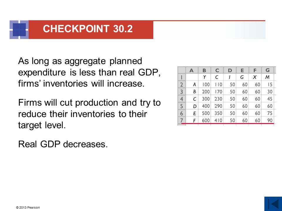 CHECKPOINT 30.2 As long as aggregate planned expenditure is less than real GDP, firms' inventories will increase.