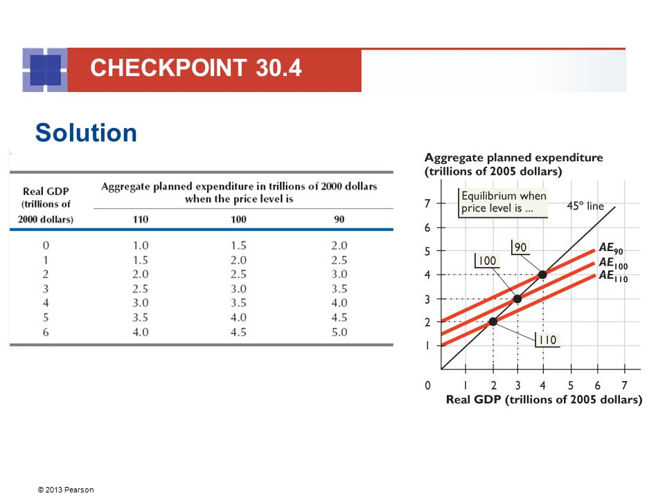 CHECKPOINT 30.4 Solution 45