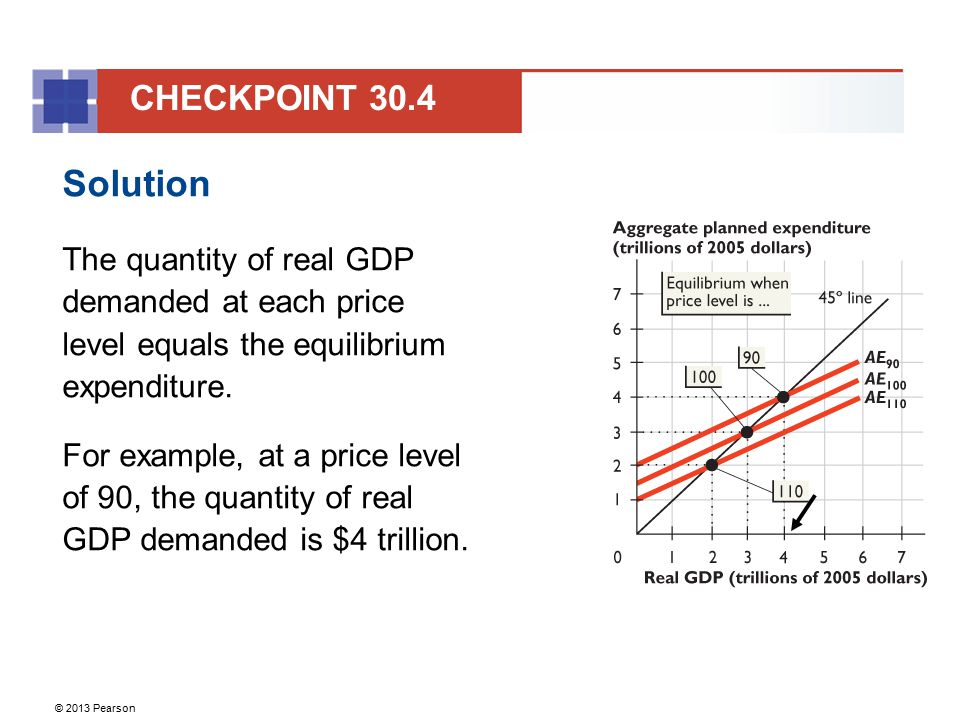 CHECKPOINT 30.4 Solution. The quantity of real GDP demanded at each price level equals the equilibrium expenditure.