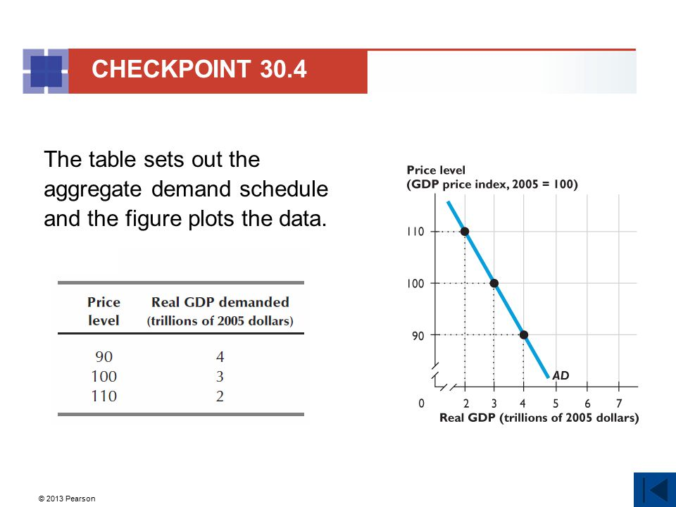 CHECKPOINT 30.4 The table sets out the aggregate demand schedule and the figure plots the data. 49