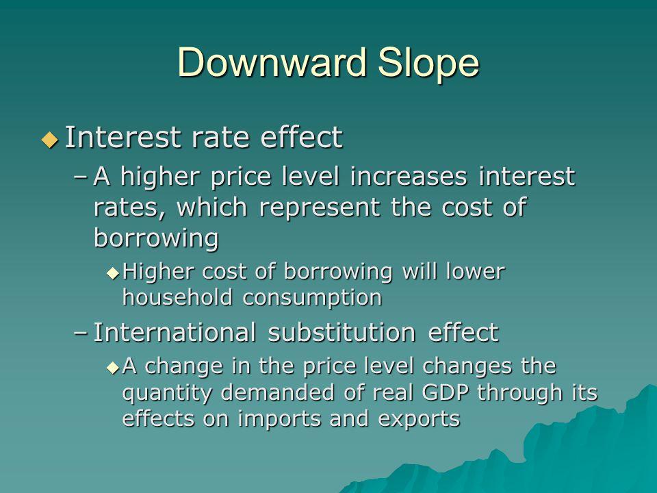 Downward Slope Interest rate effect