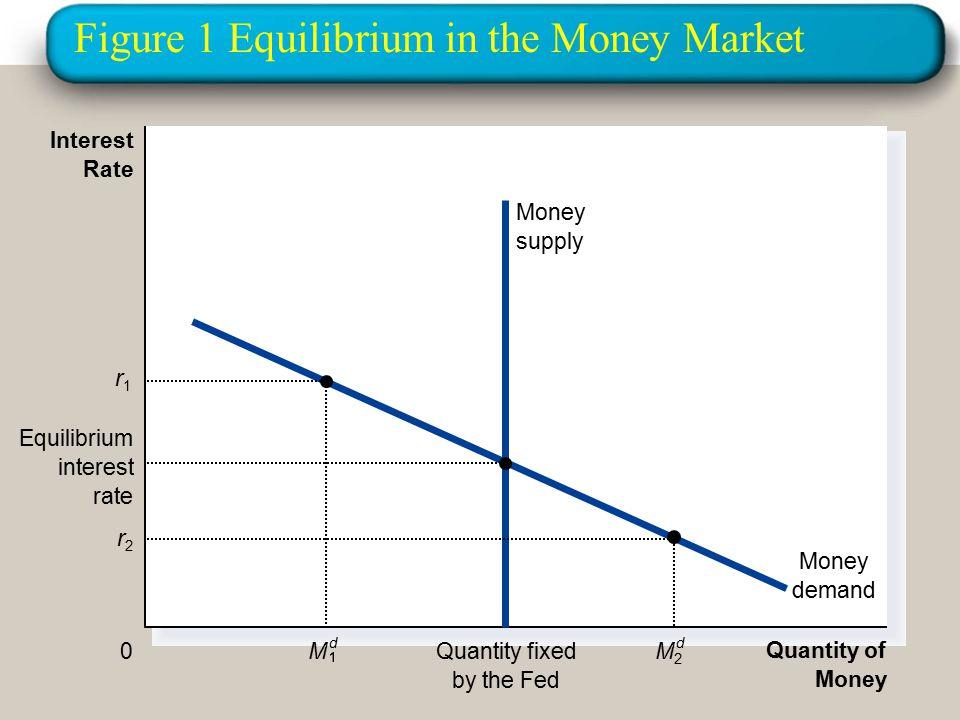 Figure 1 Equilibrium in the Money Market