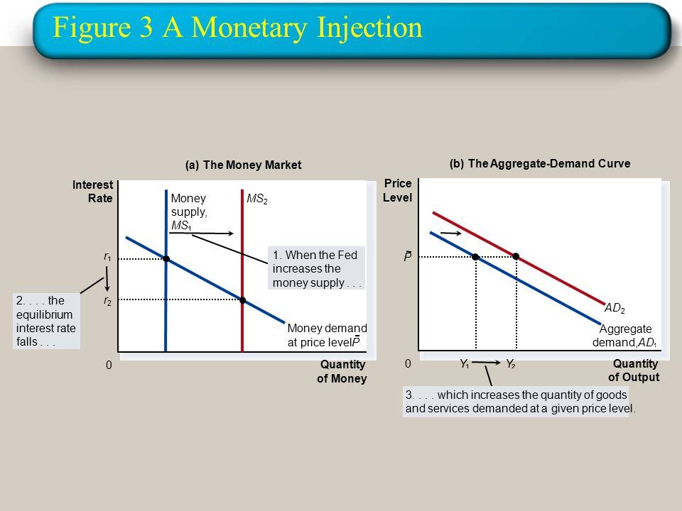 Figure 3 A Monetary Injection