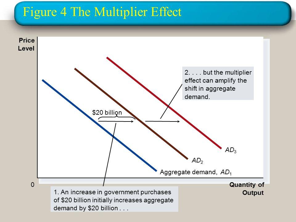 Figure 4 The Multiplier Effect