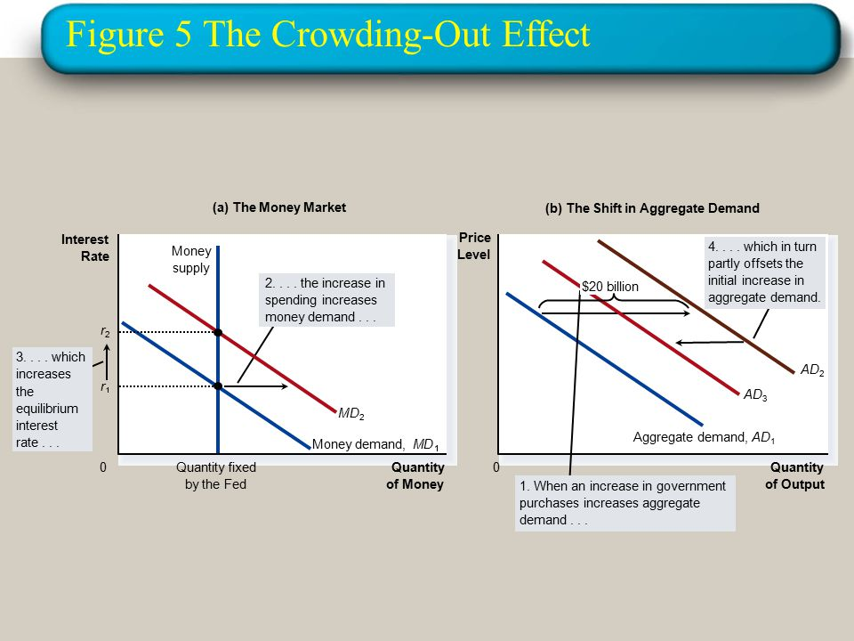 Figure 5 The Crowding-Out Effect