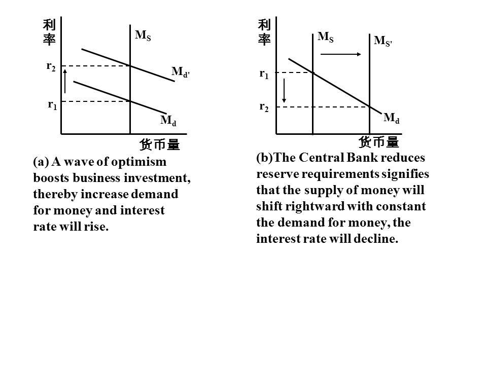 MS Md. Md r1. r2. 利. 率. 货币量.