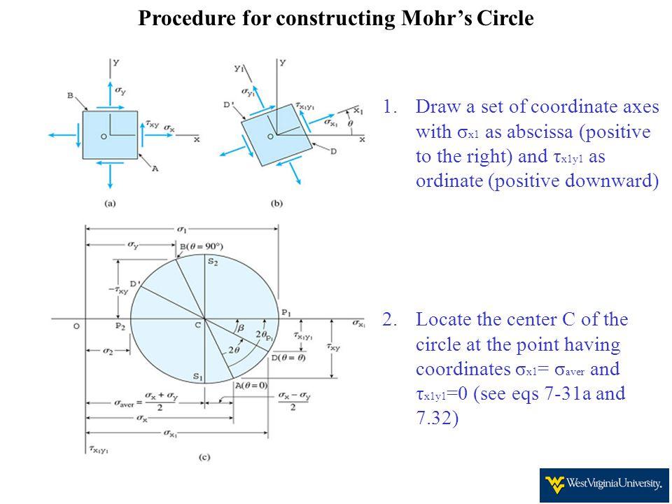 Procedure for constructing Mohr's Circle