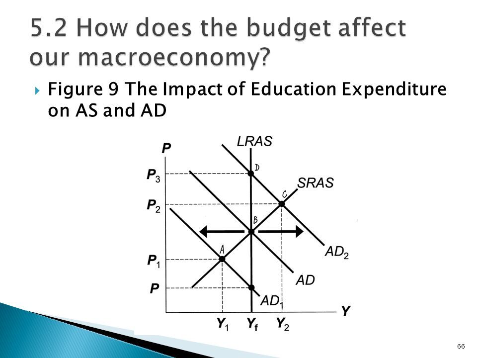 5.2 How does the budget affect our macroeconomy